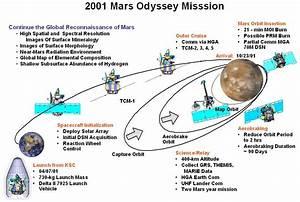 Mission Timeline - Mars Odyssey