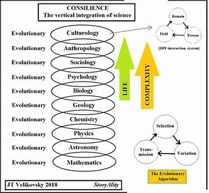 What Is The Most Complicated Science