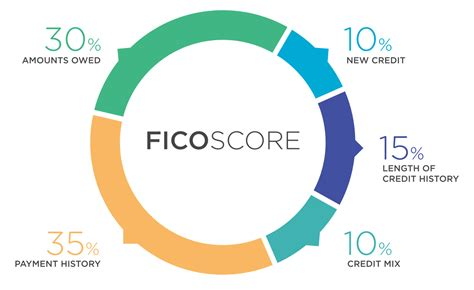What Is A Fico Score?  The Finance Genie. Discount Dentist Plans Find Local Electrician. Marketing Your Website Online. Can Fibroids Prevent Pregnancy. Hvac Estimate Software Brentwood Dental Group. Becoming A Registered Nurse Fl State College. Purchase Investment Property. Cell Phone Carriers In Hawaii. Lehigh University Hockey Access Db Extension