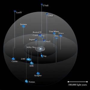 Dwarf Galaxies Orbit Around Large Galaxies
