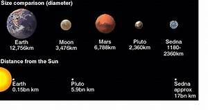Distance Between Planets in Miles - Pics about space