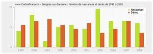 Serignac Sur Garonne : population serignac sur garonne statistique de s rignac sur garonne 47310 ~ Medecine-chirurgie-esthetiques.com Avis de Voitures