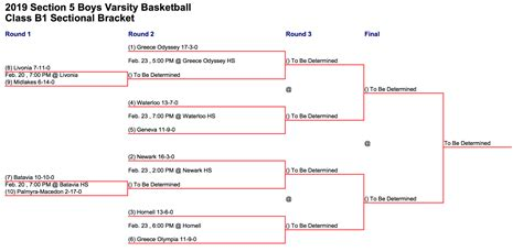 section  playoff preview boys basketball class