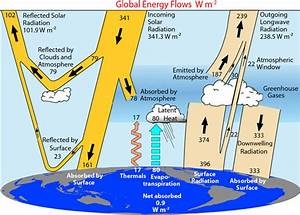 Radiation Budget Diagram for Earth's Atmosphere | UCAR ...