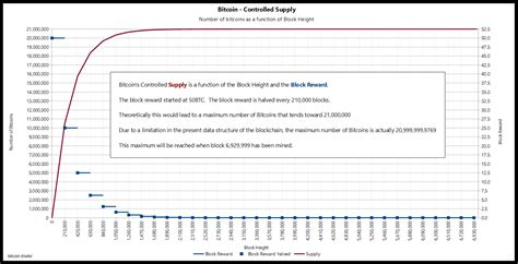 The total number of bitcoins is fixed at 21 million with its smallest unit being referred to as satoshi. Ladies and Gentlemen, the only chart that Satoshi had in ...