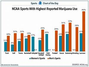 Chart  College Lacrosse Athletes Are More Likely To Use Marijuana Than Any Other Sport