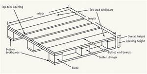 Standard Pallet Sizes & Dimensions Freightquote