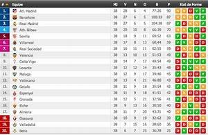 Classement D Espagne : classement liga saison 2013 2014 classement d finitif apr s les 38 j ~ Medecine-chirurgie-esthetiques.com Avis de Voitures