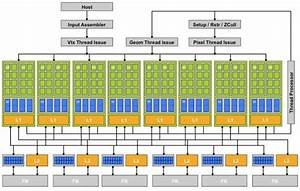 The Engine Of Hpc And Machine Learning