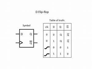 Flipflop - D Type Flip Flop Behavior