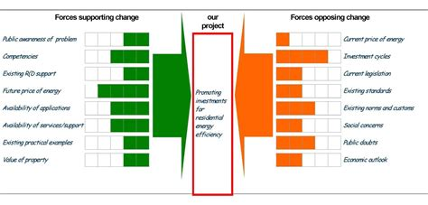 force field analysis templates find word templates
