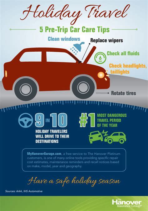 Five Simple Car Care Tips For Safe Holiday Travel Plus