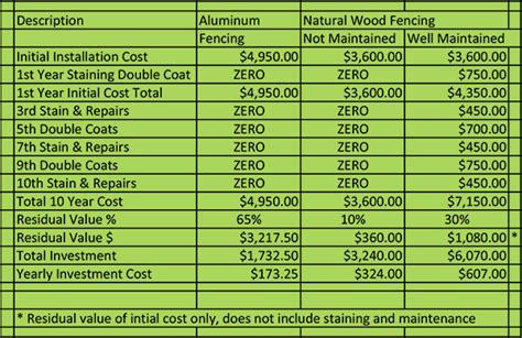 fence cost comparison aluminum backyard fencing bryant fence company