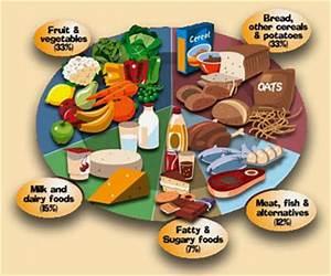 Nutrient Density Chart Balanced Diet Nursing Crib