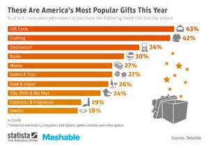 chart these are america s most popular gifts this year statista