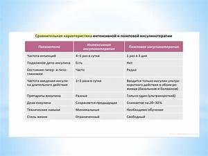 Лечение сахарного диабета 2 типа кора осины