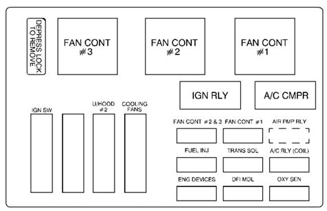 Chevrolet Monte Carlo Fuse Box Diagram