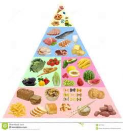 Fleisch diät