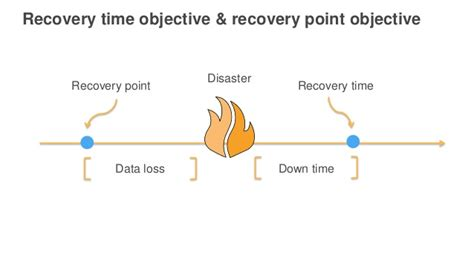 Recovery Point Objective Template by Aws Re Invent 2016 Disaster Recovery And Business