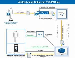 Pvs Rechnung : arztrechnung online padline ~ Themetempest.com Abrechnung