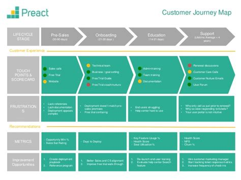 Customer Experience Mapping Template by Customer Journey Map Template