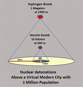 The gallery for --> Hydrogen Bomb Explosion Radius