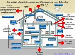 Keller Kosten Berechnen : energiebilanz eines hauses ~ Lizthompson.info Haus und Dekorationen