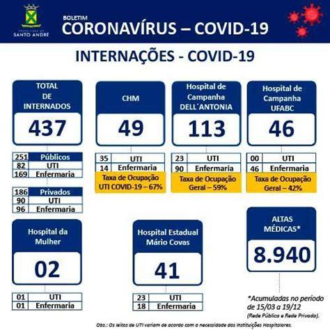 Covid-19 - Boletim Santo André – 19/12