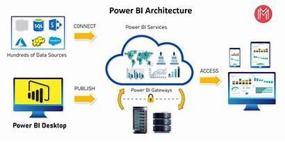 Bi Architecture Power Components Microsoft Diagram Desktop