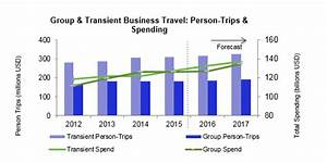 Trends in Group and Individual U.S. Business Travel – The ...