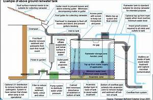 Image Result For Rainwater Outlet Inlet