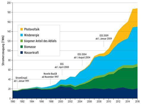 Elektroauto Verbrauch Stromkosten by File Entwicklung Der Stromerzeugung Aus Erneuerbaren
