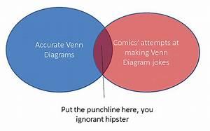 Fuck Yeah Venn Diagrams