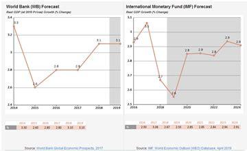south korea gdp growth forecast data