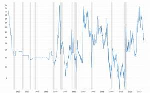 Wti Price Chart Gold To Oil Ratio Historical Chart Macrotrends