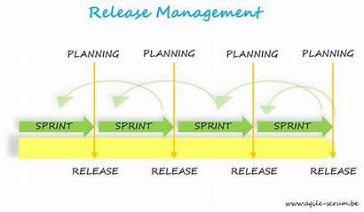 Agile Release Scrum Management Practices Train Plan
