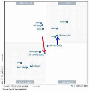 Iga 2017 Webcam : azlabs gartner magic quadrant iga 2017 ~ Frokenaadalensverden.com Haus und Dekorationen