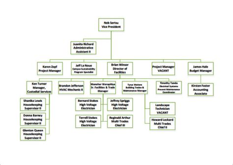free organizational chart template organizational chart template 9 free sle exle format free premium templates