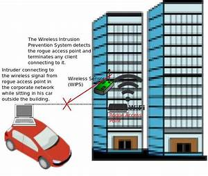 What Are Rogue Access Points And How Rogue Access Points Are Detected  U0026 Blocked  U2013 Excitingip Com