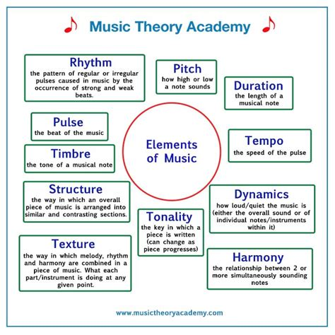 Each of the elements of music are like an ingredient in a recipe. The Elements of Music - Music Theory Academy