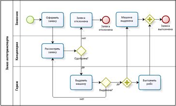 limited usability  bpmn lanes process   main