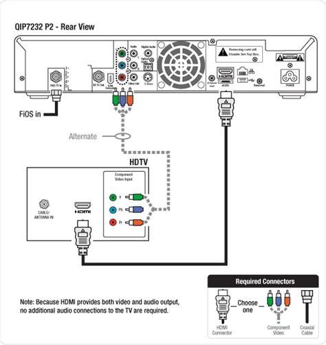 Verizon Wireles Wiring Diagram by Connecting A Motorola 7232 P2 Hd Dvr To An Hd Tv Tv