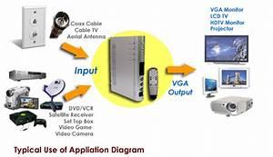 Coax To Vga Diagram