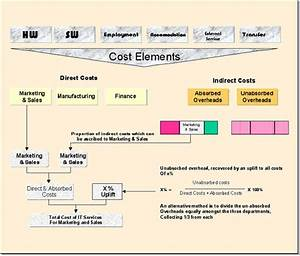 financial management With it service cost model template