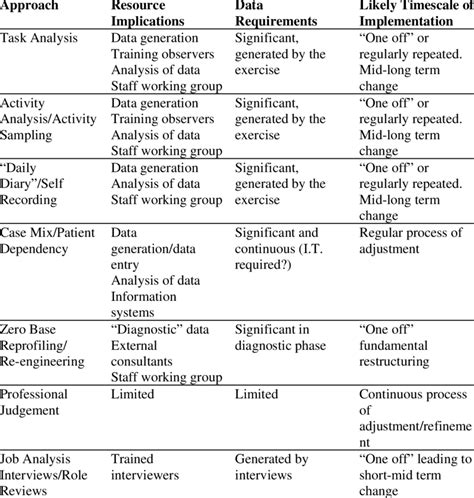 Resource and timescale implications of different ...