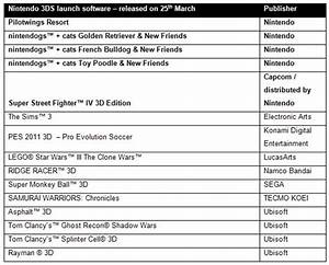 Nintendo 3DS Launch Day Games Revealed