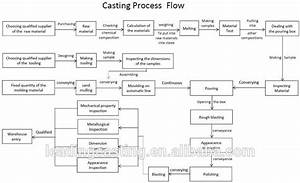 China Foundry Stainless Steel Casting Process Buy China