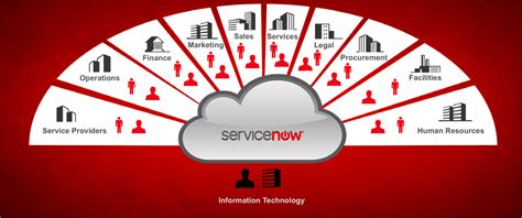 servicenow itsm connects providers and requestors gb
