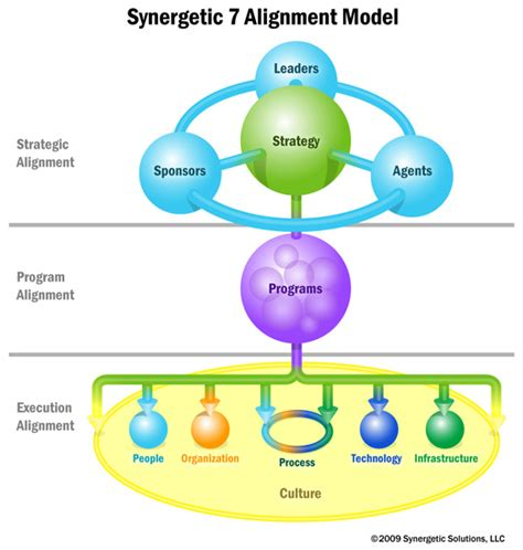 synergetic solutions llc