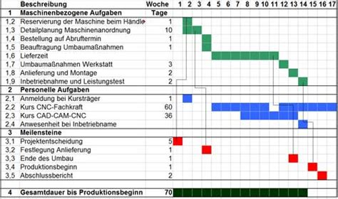 balkendiagramm joblogik job info